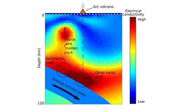 ابداع مدلی جدید برای پیش بینی زلزله های مهیب