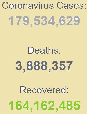 بهبودی بیش از 164 میلیون بیمار کرونایی در دنیا